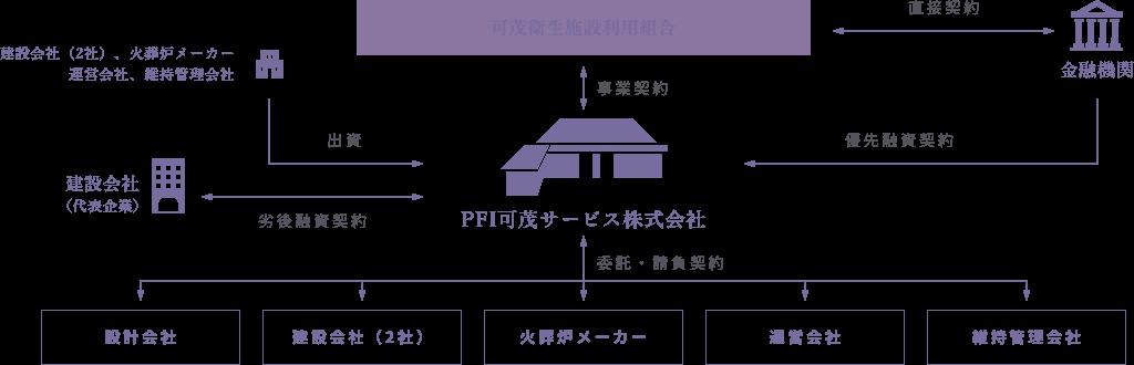 PFI事業組織図